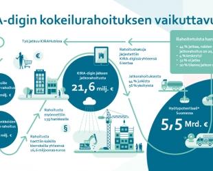 Ympäristöministeriön KIRA-digin 4,7 miljoonalla rahoittamista kokeiluista lähes puolet jatkaa